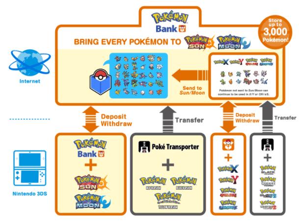 Demostración del Banco Pokémon