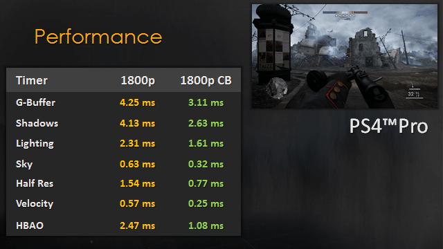 Desarrollador de Frostbite detalla la diferencia entre 1080p nativo y 1080p Checkerboard