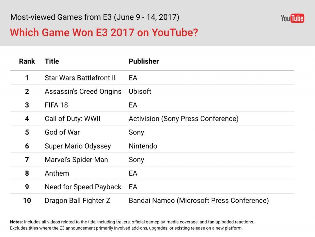 E3 titulos con mas views en youtube-GamersRD