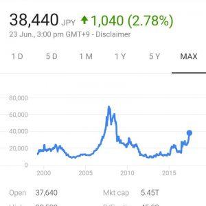 Nintendo vale más que Sony en términos de capitalización de mercado