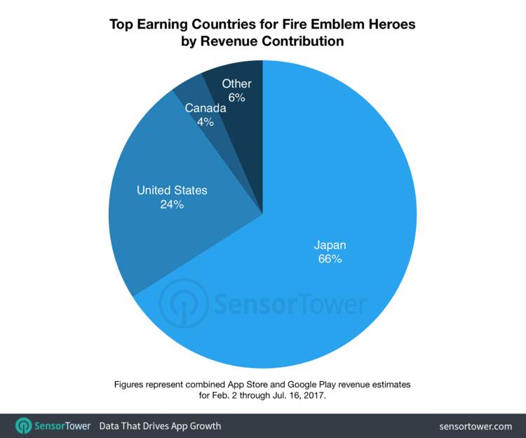 Fire Emblem Heroes ha generado más de 100 millones de dólares