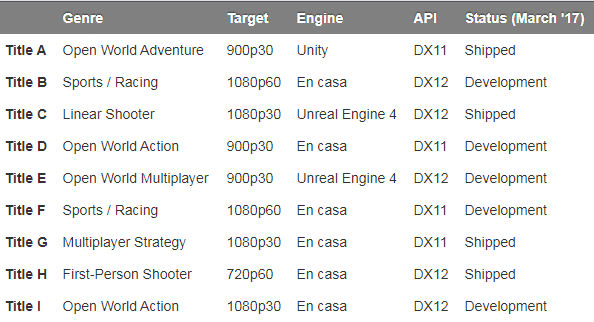 Revelado: Benchmarks del Xbox One X de Microsoft. Consejos para desarrolladores