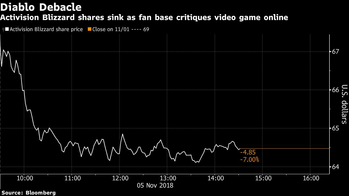 Las acciones de Activision caen tras el anuncio de Diablo Immortal