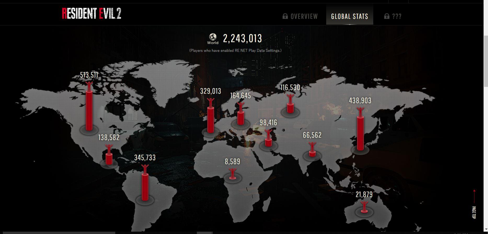 La demo de Resident Evil 2 supera las 2 millones de descargas