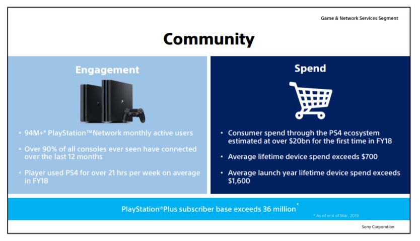 Playstation Network 94 millones de usuarios, GamersRD