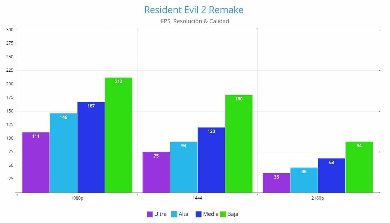 NVIDIA GeForce GTX 1660 Super Review, Resident Evil 2 Remake , FPS, FPA GamersRD