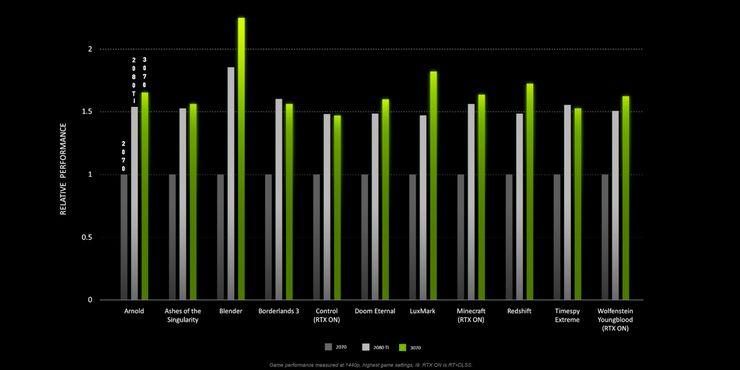 Se retrasa el lanzamiento de la tarjeta gráfica Nvidia RTX 3070