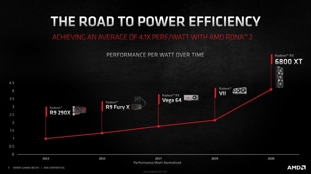 AMD Radeon RX 6800 XT Review, AMD GamersRD