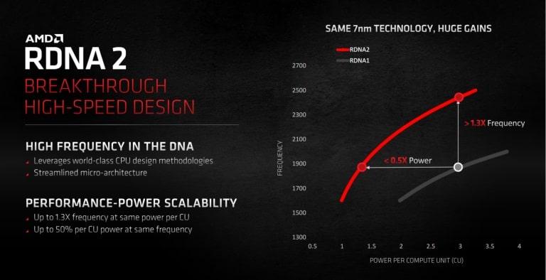 AMD Radeon RX 6800 XT Review, AMD RDNA 2 GamersRD