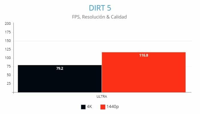DIRT 5 ,AMD Radeon RX 6800XT, Review GamersRD