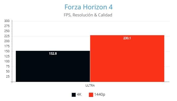 Forza Horizon 4, AMD Radeon RX 6800XT, Review GamersRD