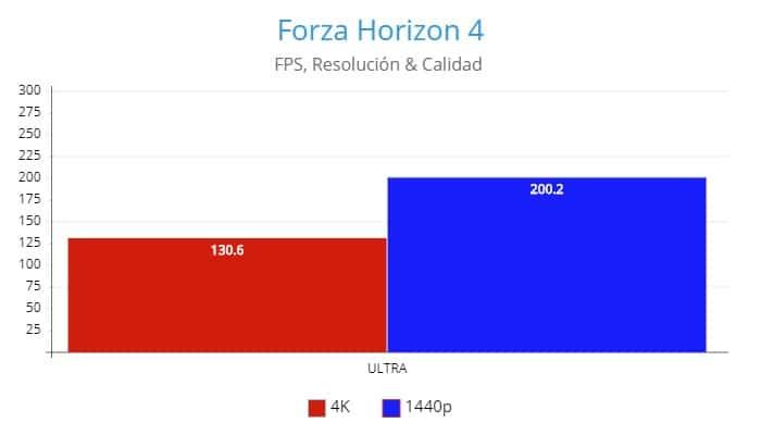 Forza Horizon 4,AMD Radeon RX 6800 Review GamersRD