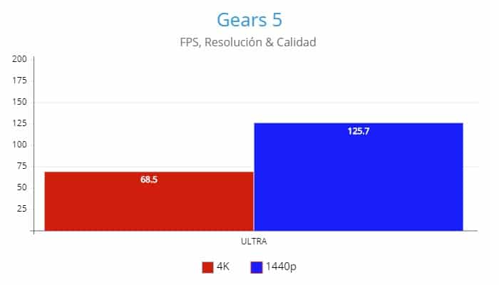 Gears 5 ,AMD Radeon RX 6800 Review GamersRD