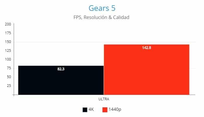 Gears 5, AMD Radeon RX 6800XT, Review GamersRD