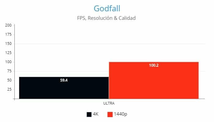Godfall ,AMD Radeon RX 6800XT, Review GamersRD