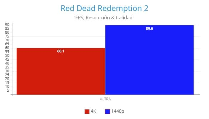 Red Dead Redemption 2 Remake,AMD Radeon RX 6800 Review GamersRD