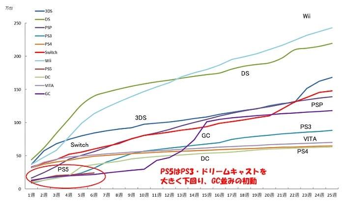 PS5 sales Japan, GamersRD