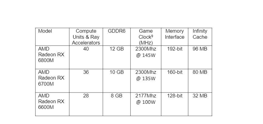 AMD presenta las GPU RDNA 2 Radeon RX 6800M, RX 6700M y RX 6600M para laptops gaming, GamersRD