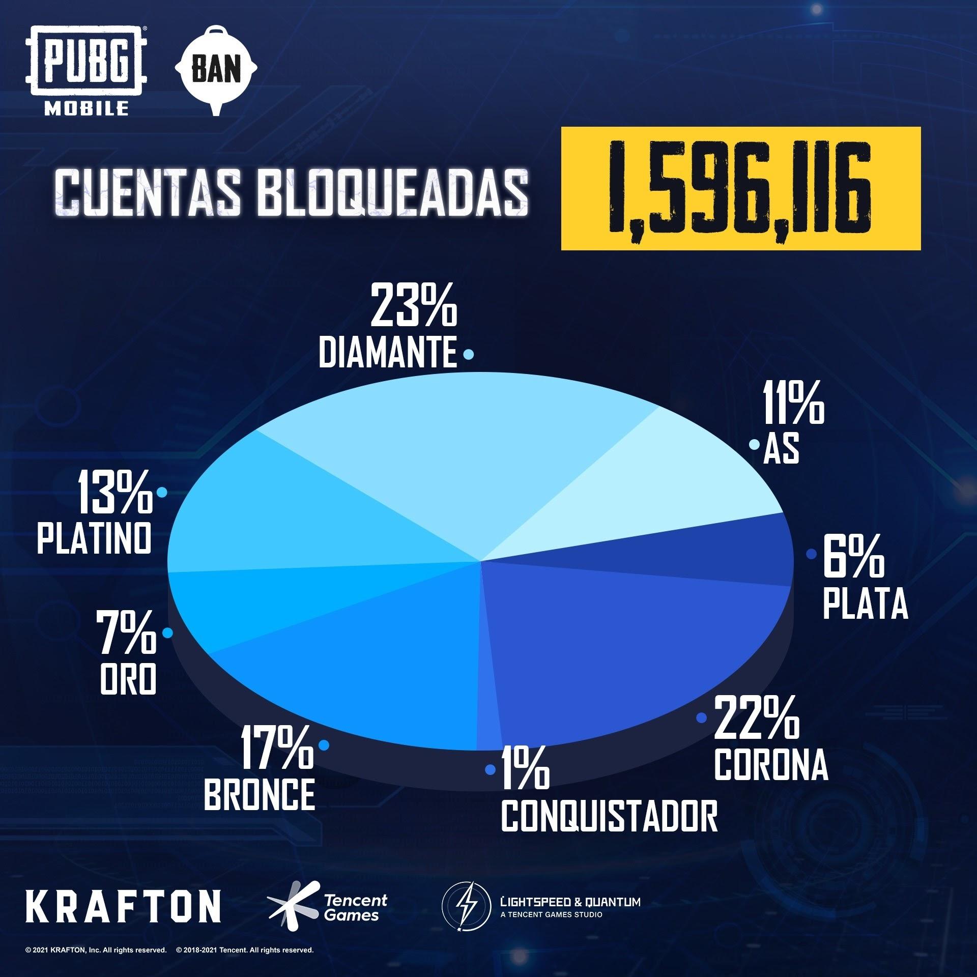 PUBG MOBILE bloqueó más de 1.5 millones de cuentas en una semana como parte de su programa Ban Pan, GamersRD