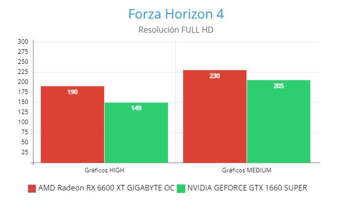 AMD Radeon RX 6600 XT GIGABYTE OC vs NVIDIA GeForce GTX 1660 Super, Forza Horizon 4 GamersRD