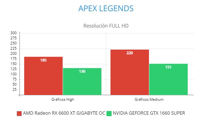 AMD Radeon RX 6600 XT GIGABYTE OC vs NVIDIA GeForce GTX 1660 Super, GamersRD