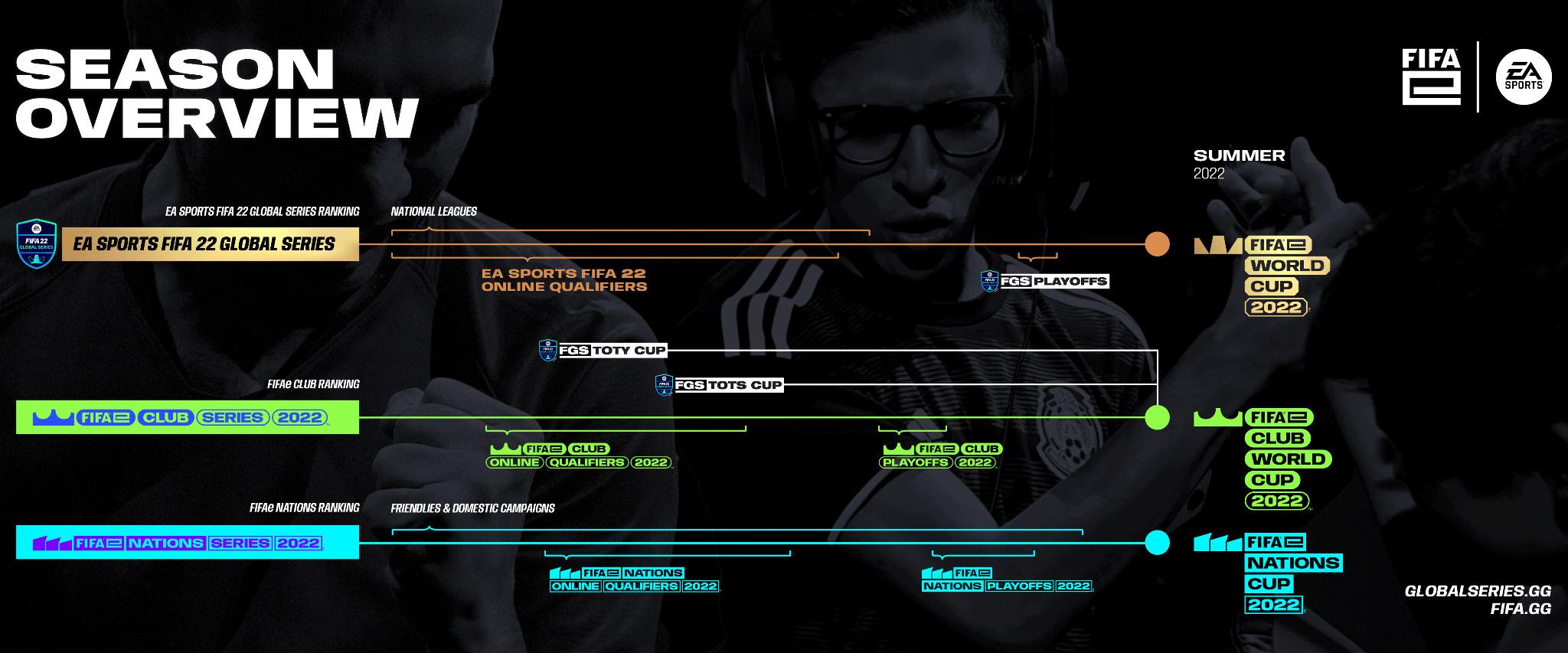 FIFA Esports, GamersRD